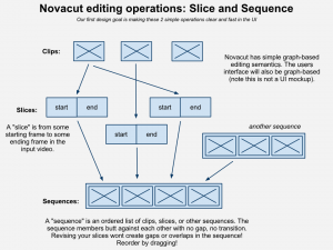 NovacutSliceSequence