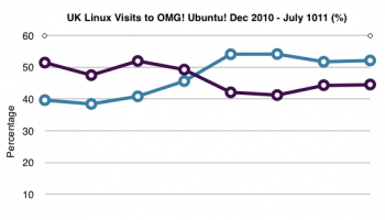 UK Linux visits to OMG! Ubuntu!