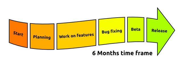 a common release cycle