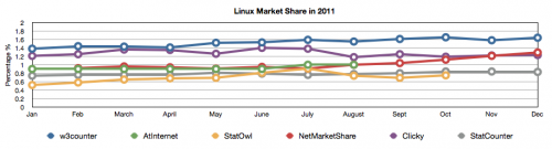 Linux Market Share in 2011