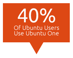 Ubuntu One Usage
