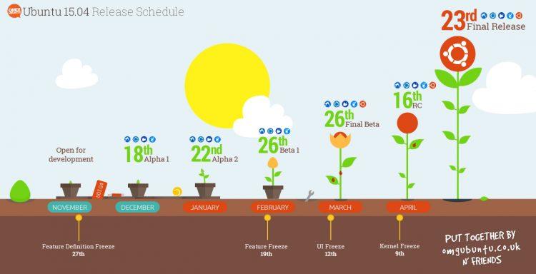 ubuntu-release-schedule