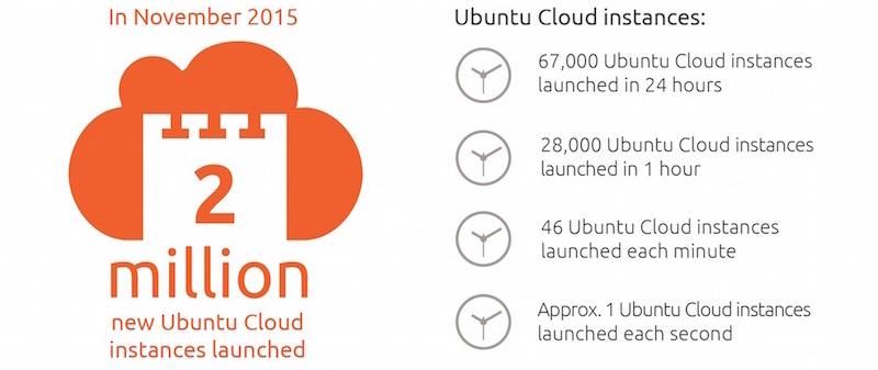 ubuntu everywhere infographic