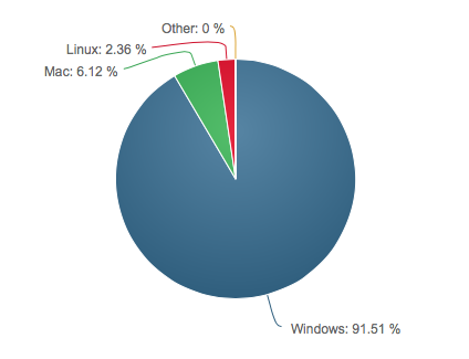 linux marketshare june 2017