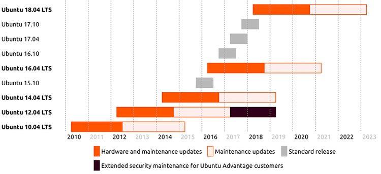 ubuntu end of life chart