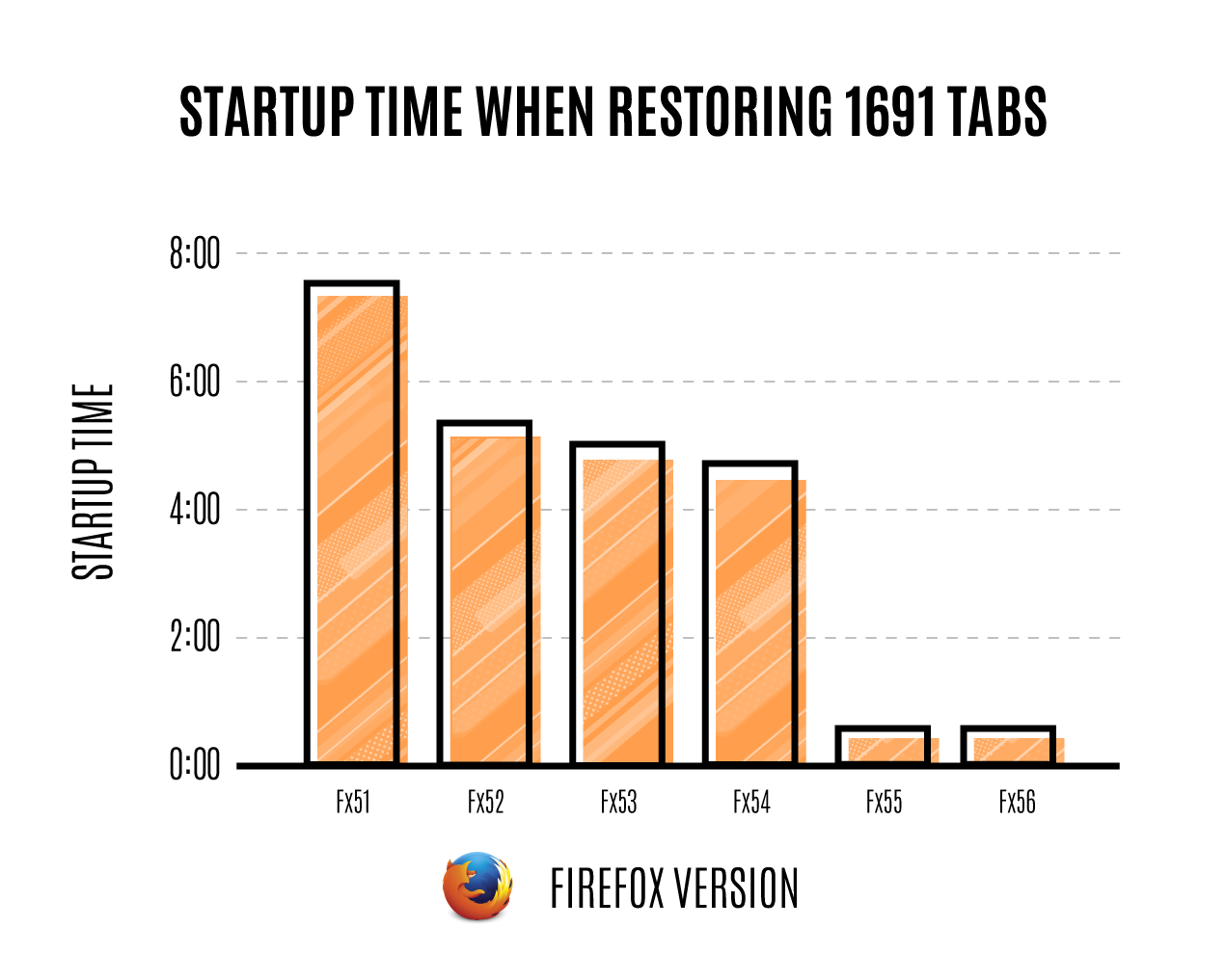 Firefox 55 Released With Big Performance Improvements Omg Ubuntu Process Flow Diagram Mozilla Start Up Time Graph For