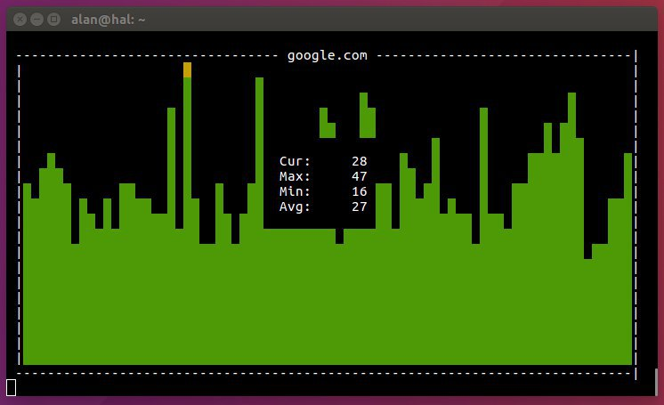 Gping is like regular ping, but with a graph