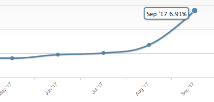 Según encuesta, la couta de GNU-Linux en los escritorios  sube al 6,91% en septiembre