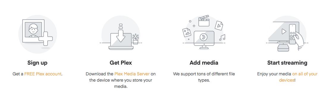 Plex media server set up infographic
